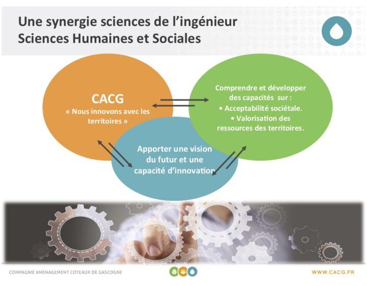 Une synergie entre les sciences de l'Ingénieur et les Sciences Sociales et Humaines